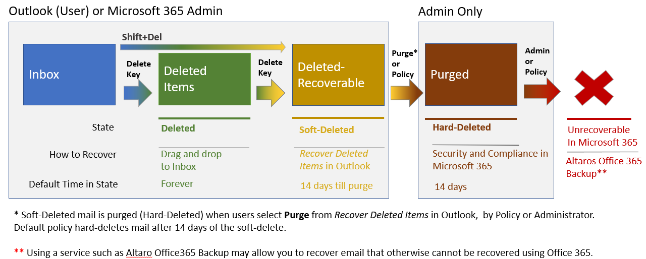 Email Recovery in Microsoft 365