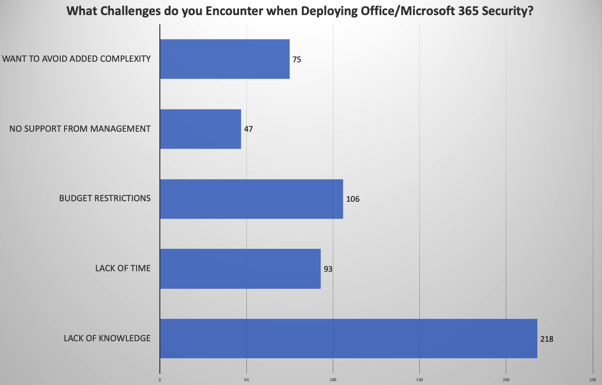 What Challenges do you Encounter when Deploying Office/Microsoft 365 Security?