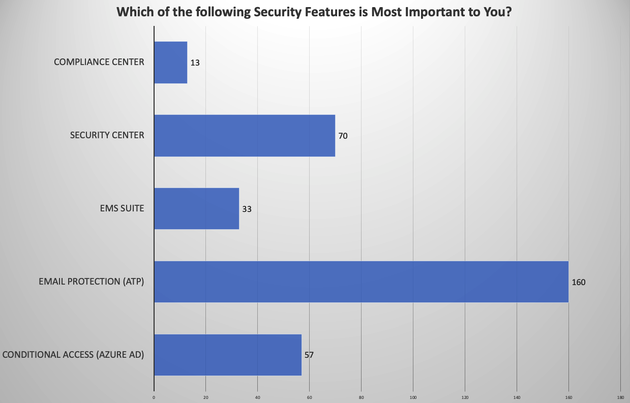 Which of the following Security Features is Most Important to You?