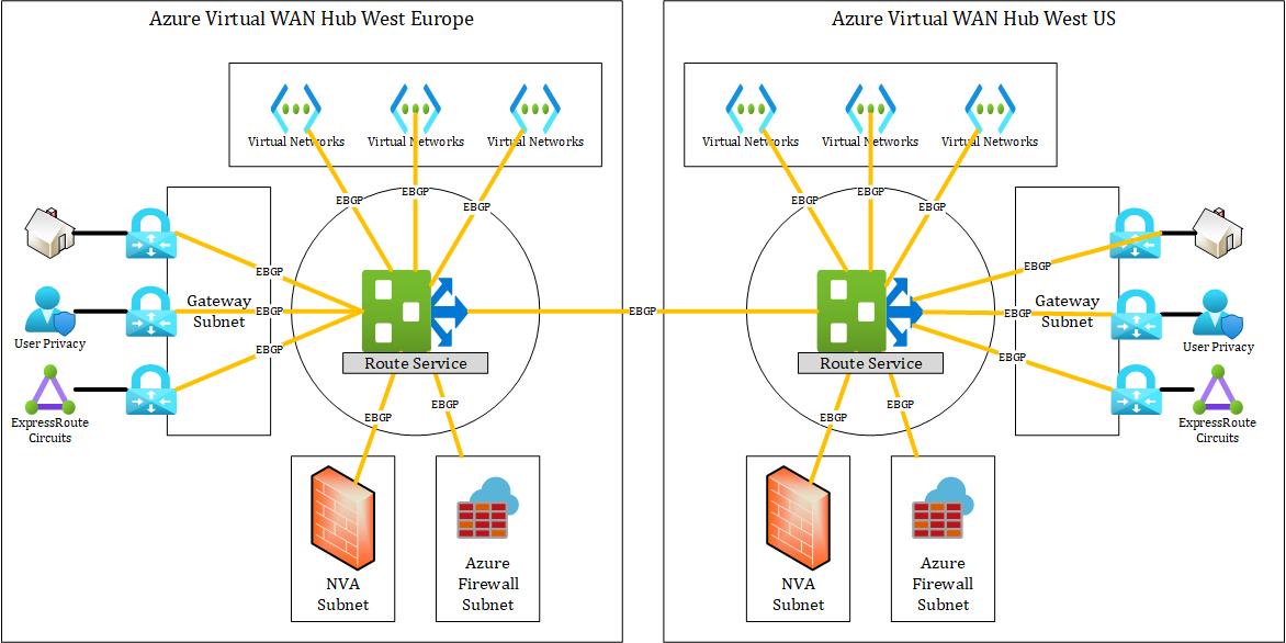 Azure Virtual Wan Routing Flow