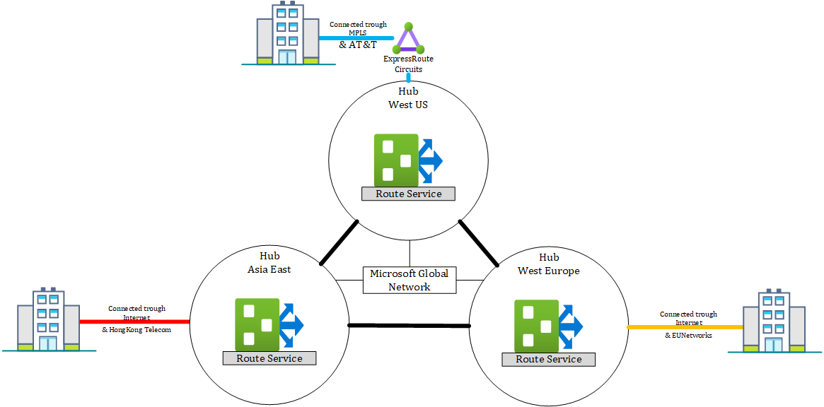 Virtual WAN architecture