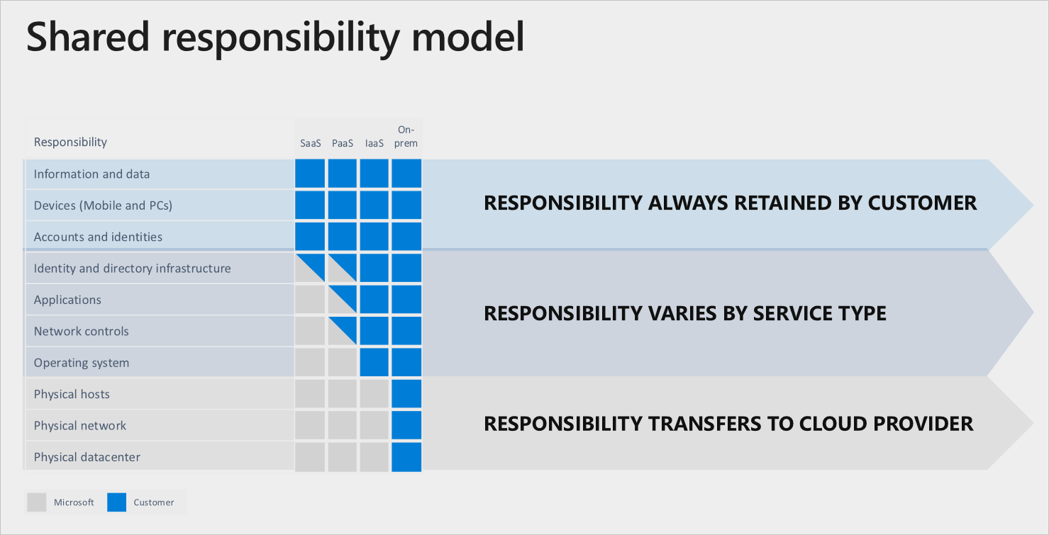 The shared responsibility model