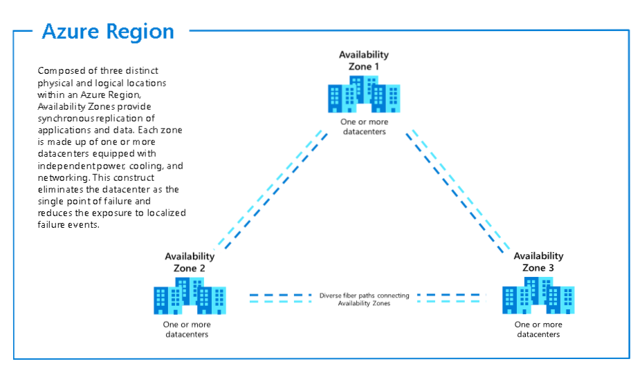Azure Availability Zones and Regions