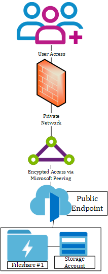Azure ExpressRoute with Microsoft Peering