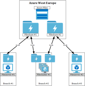 Azure File Synch