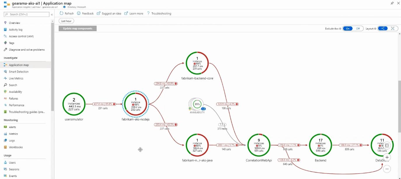 Azure Monitor Application Insights Map