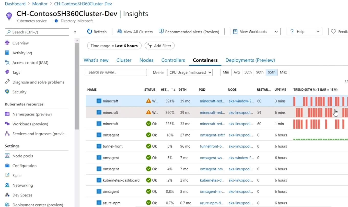 Azure Monitor Container Node Monitoring