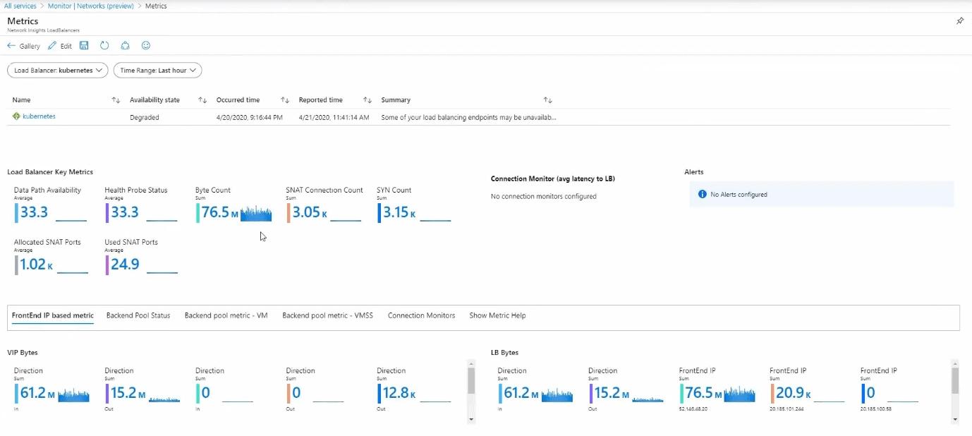 Azure Network Monitor Load Balancer