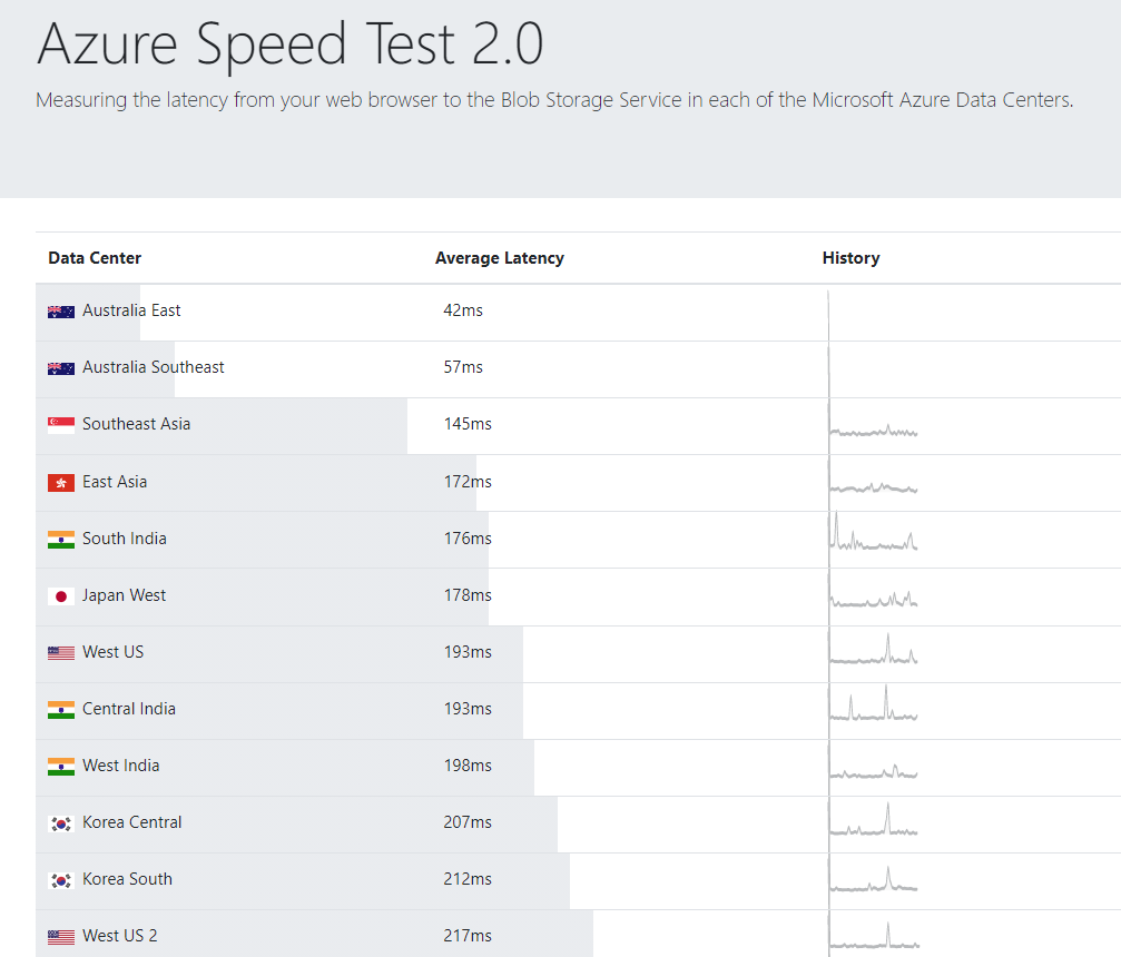 Azure Speed Test network latency results