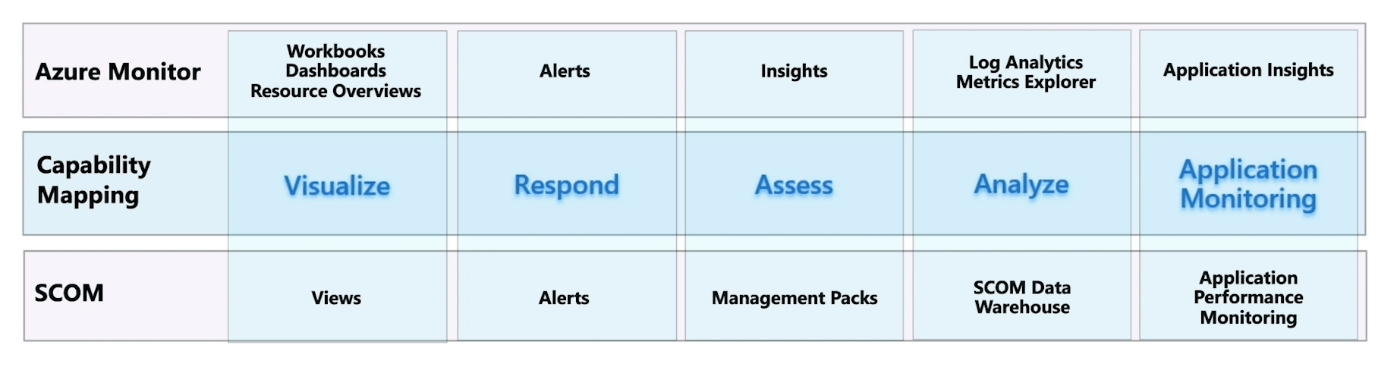 Comparing Azure Monitor with Operations Manager (courtesy of Microsoft)