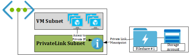 Fileserver for Azure Workloads