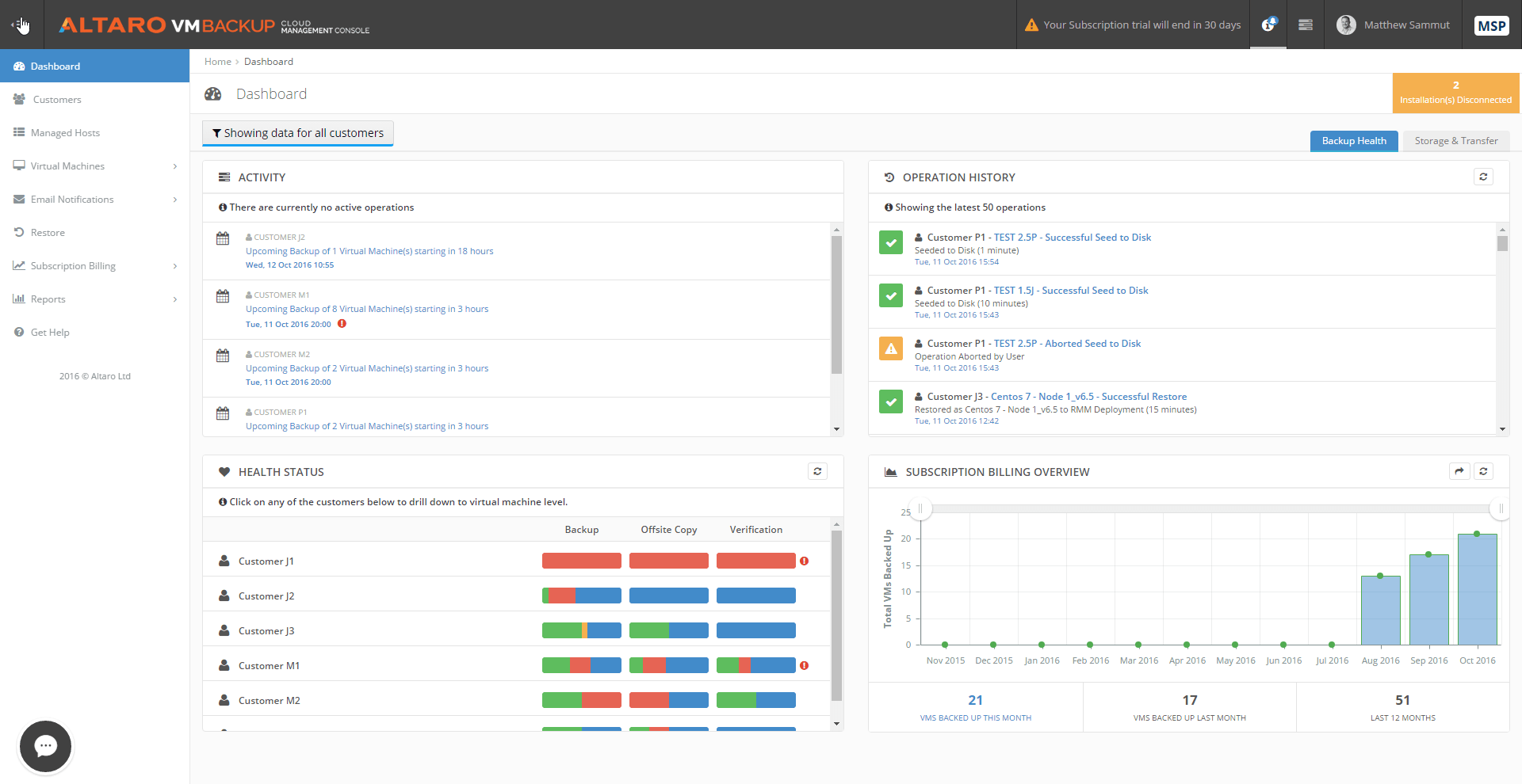 altaro vmbackup cloud management console dashboard big-min