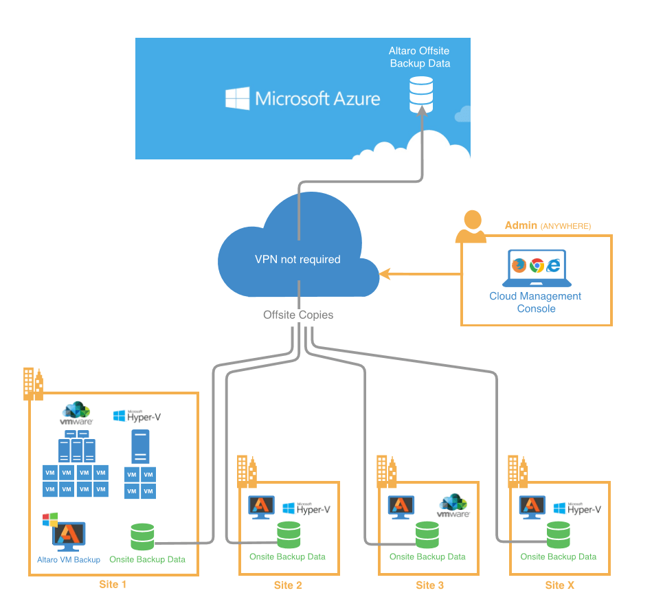 azure how it works