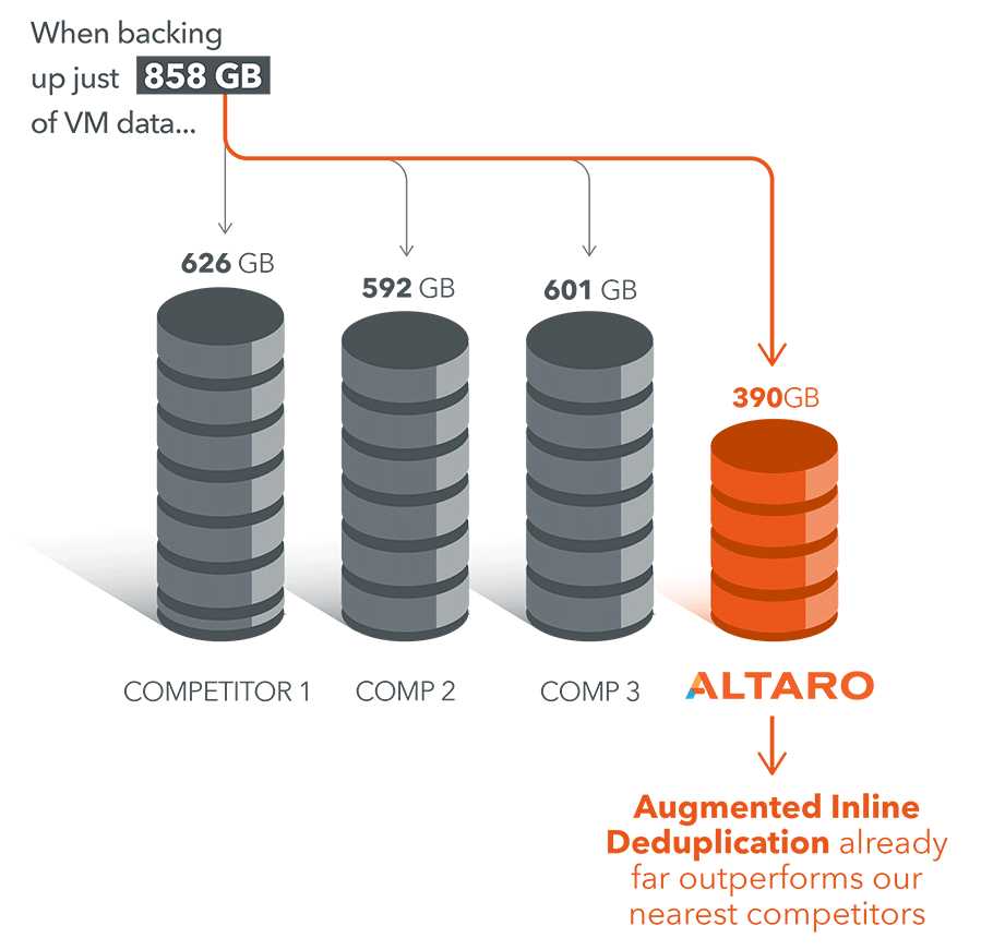 Inline Deduplication Competitors Data