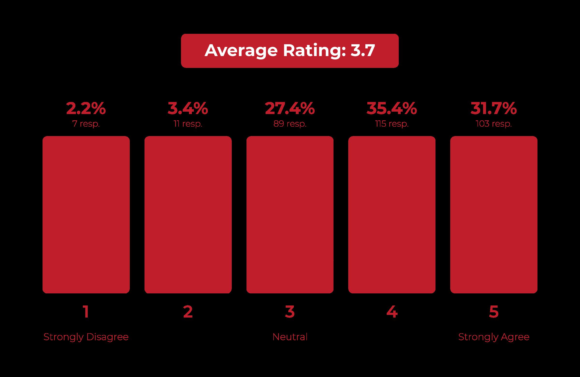 Altaro MSP Survey Microsoft 365 Data 12
