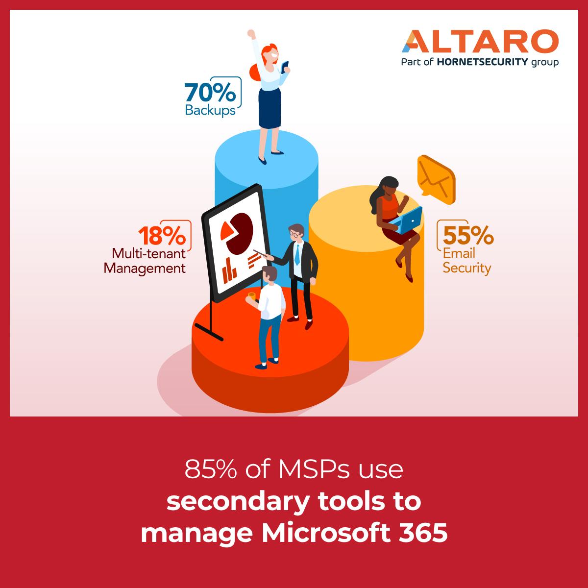 How MSP's manage Microsoft 365