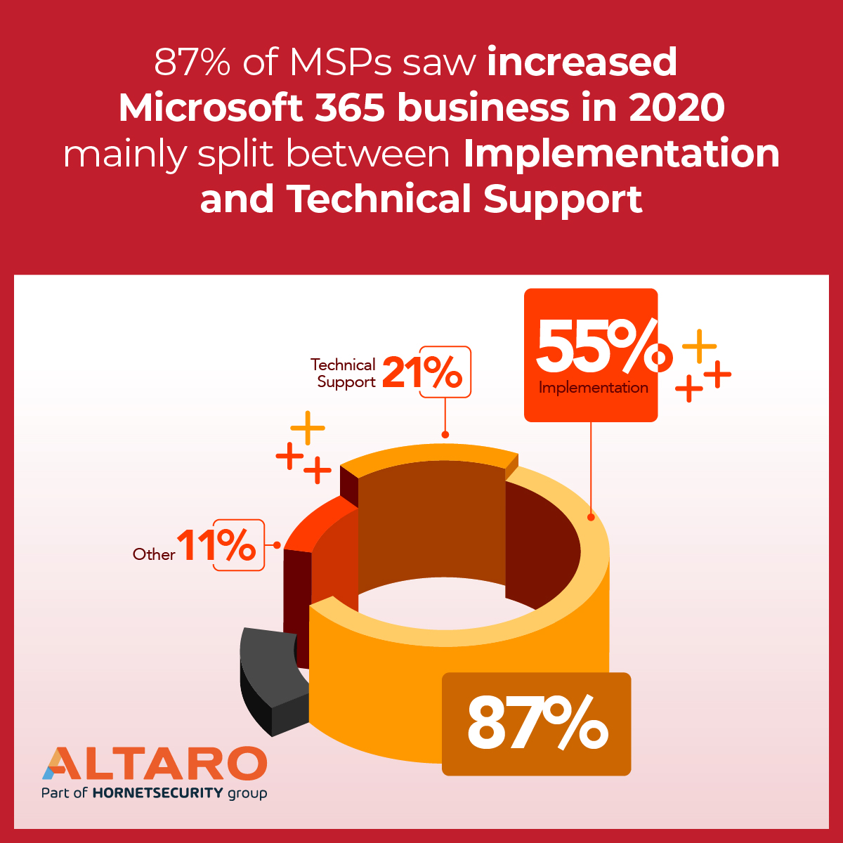 87% MSP increased microsoft 365 business