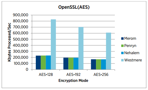 Figure 2 - SSL performance boost using Westmere processors