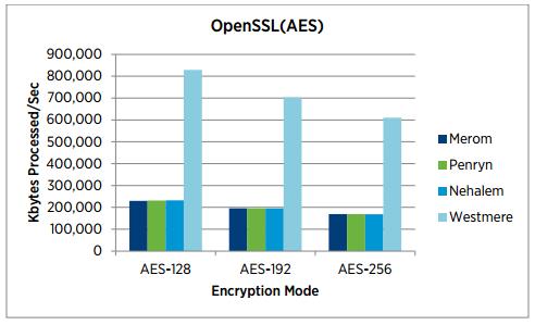 Figure 2 - SSL performance boost using Westmere processors