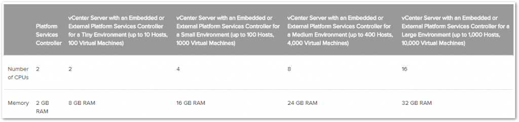 Figure 1 – vCenter Server hardware requirements