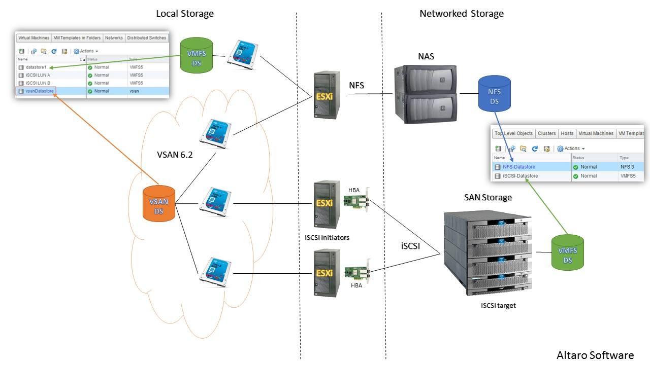 Of Storage  Protocols And Datastores