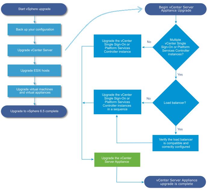 Figure 1 - vSphere 6.5 Upgrade Workflow (Source: VMware)