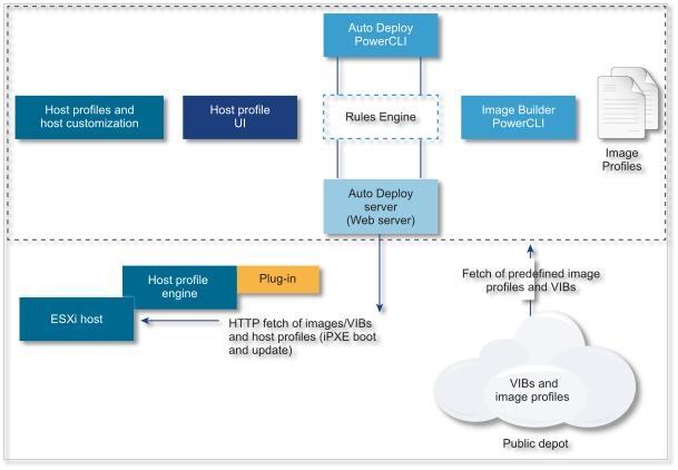 Deploying vsphere esxi 6 5 for Vmware vsphere 6 architecture