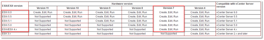 Figure 4 - ESXi supported VM hardware versions