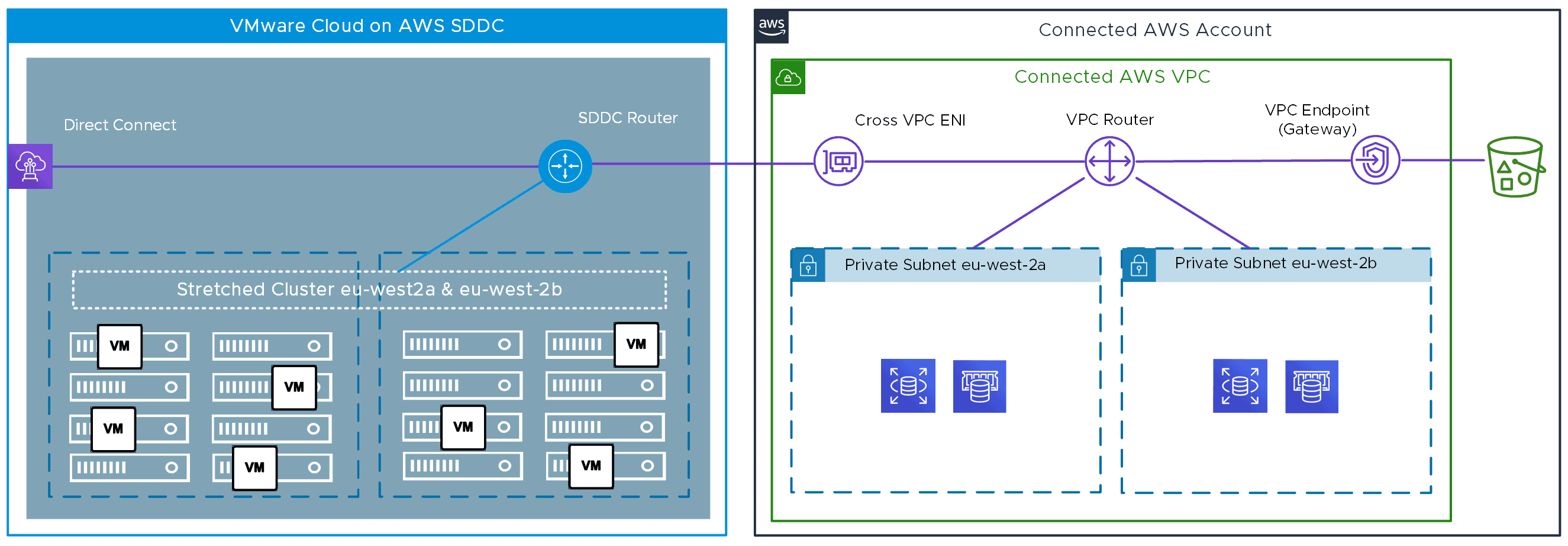VMware hybrid cloud architecture