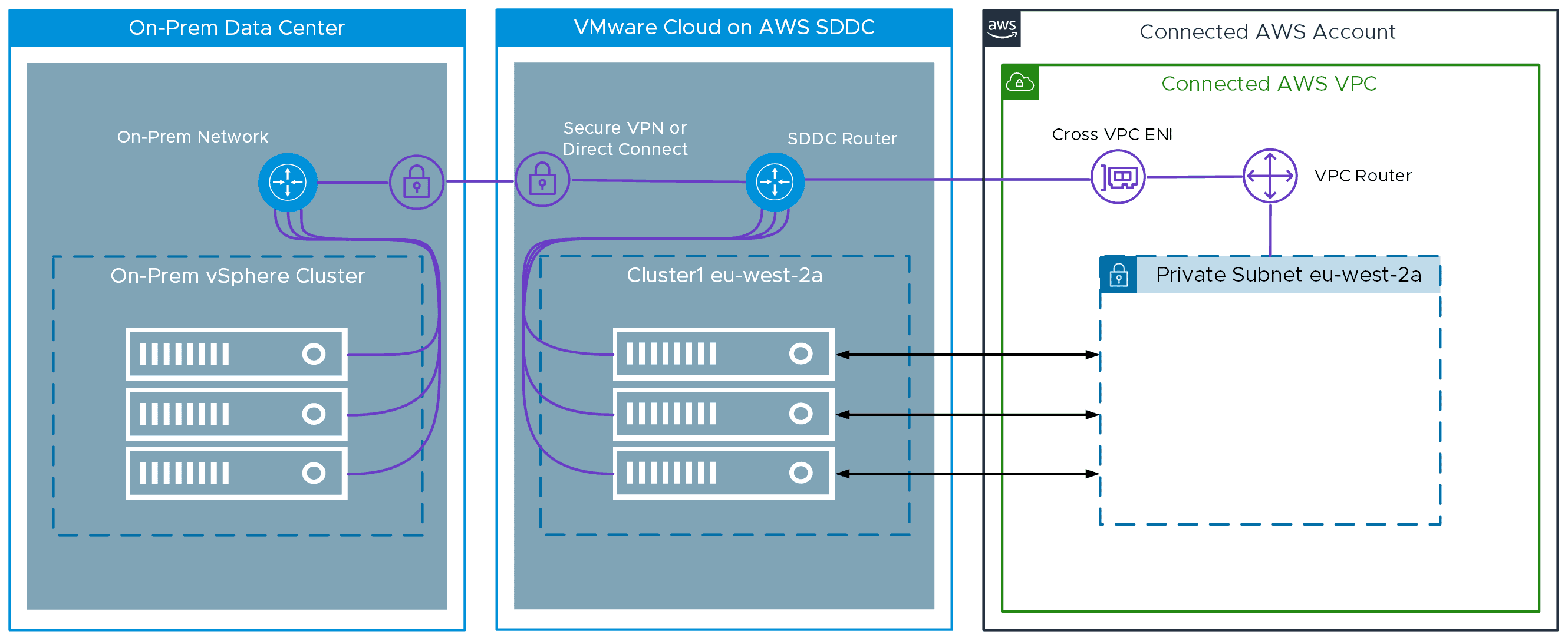 VMware hybrid cloud connectivity between vSphere and in AWS