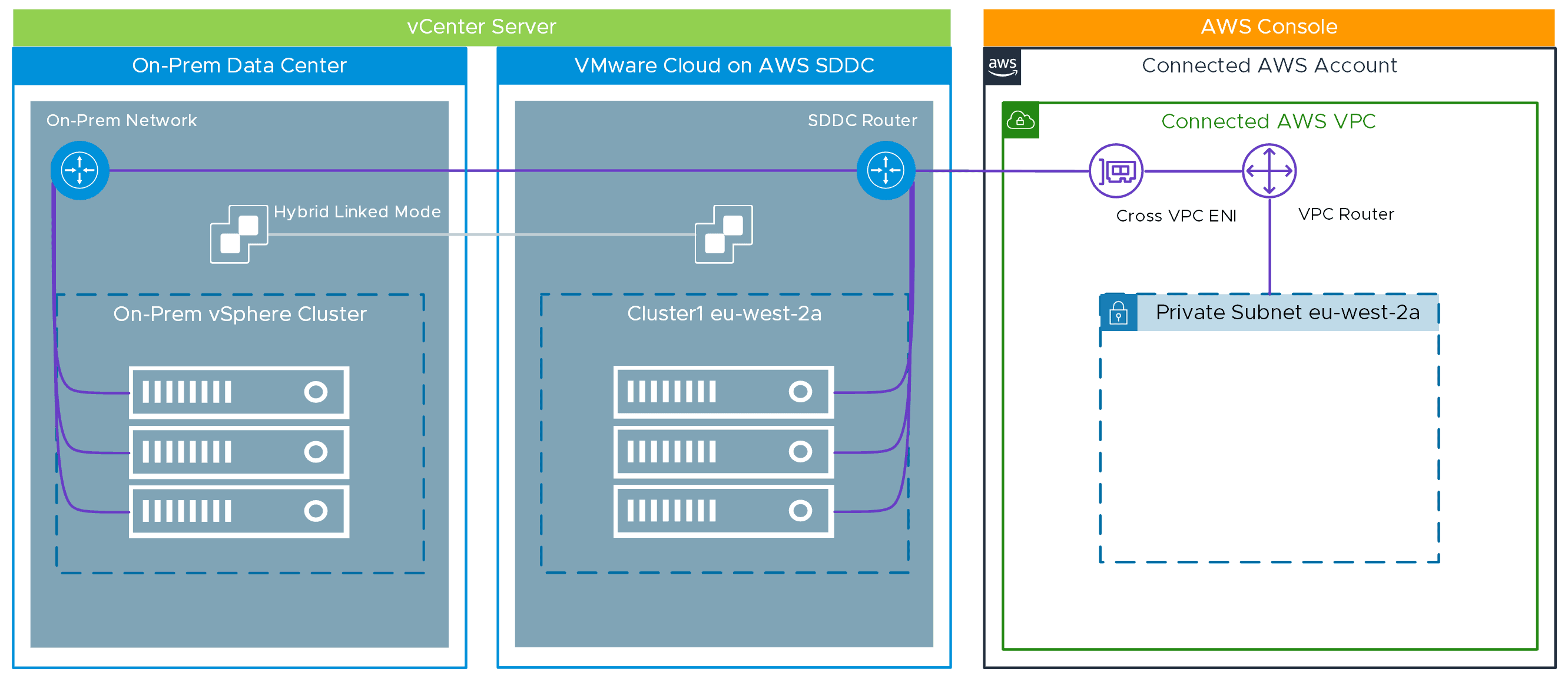 vCenter Servers on-premises and in AWS in Hybrid Linked Mode