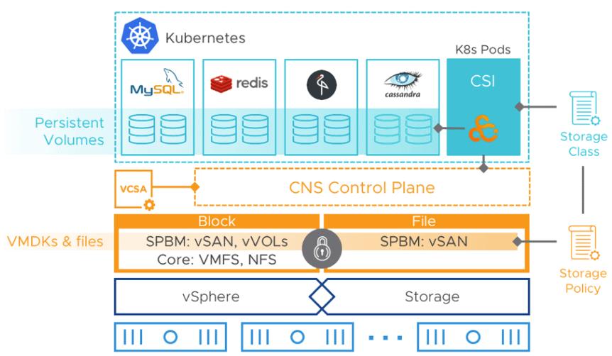 Cloud native storage in vSAN 7.0