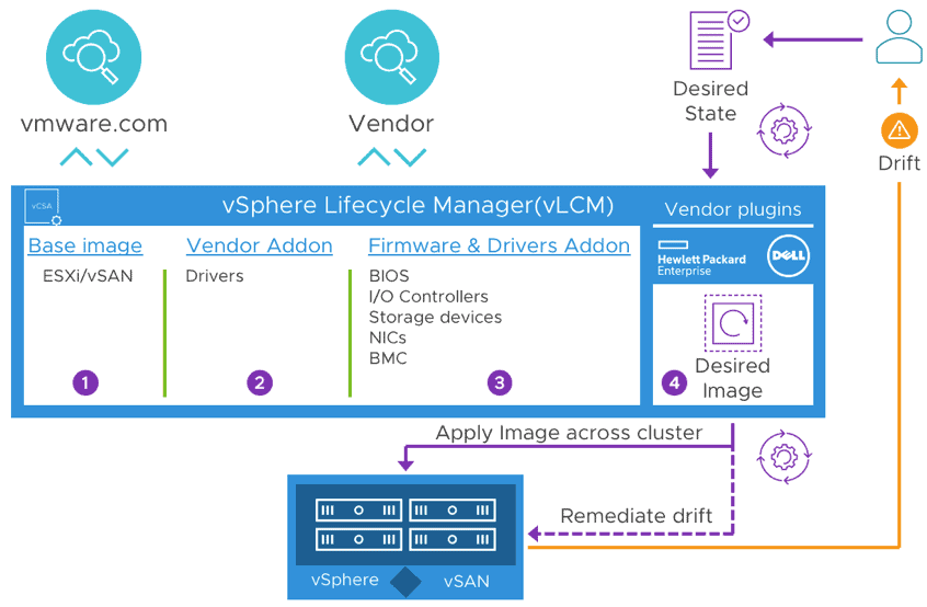 VMware vSAN 7.0 simplified lifecycle management of vSphere and Firmware updates