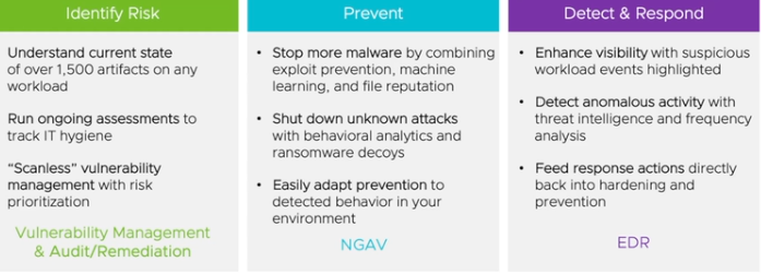 VMware Carbon Black Cloud Intrinsic security
