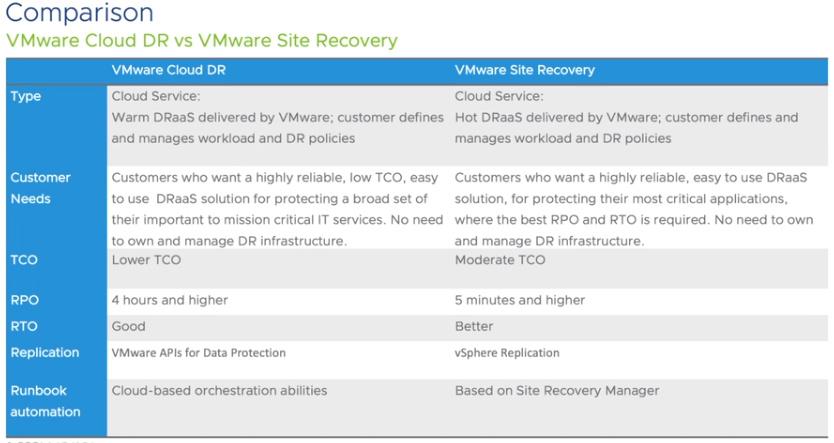 VMware DRaaS