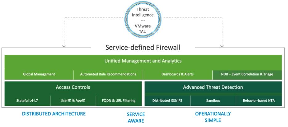 VMware NSX Advanced Threat Detection