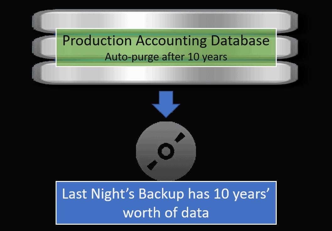 Database and Backup Retention Comparison