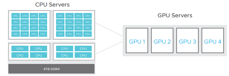 VMware vSphere Bitfusion high-level overview