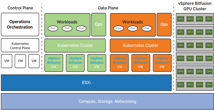 High-level architecture of Bitfusion with Kubernetes