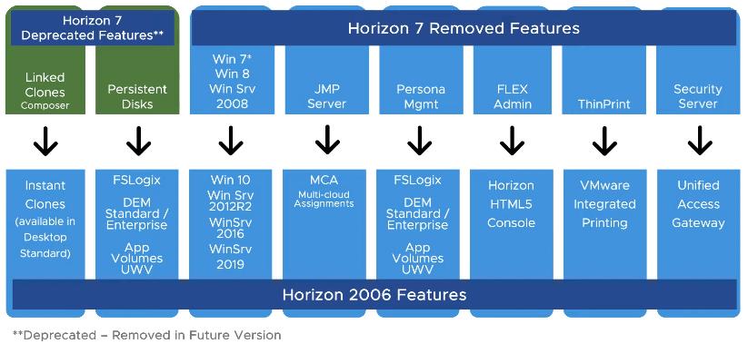 vSphere Horizon Feature Mapping