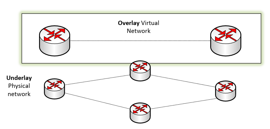 A high-level overview of the Overlay and Underlay network in software-defined networking