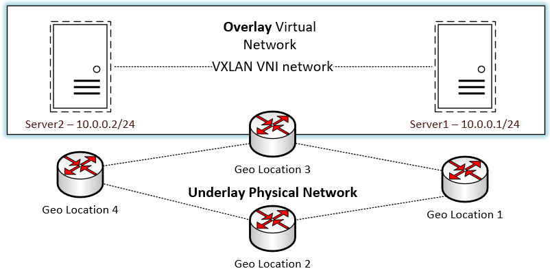 Logical Overview of the VXLAN overlay network