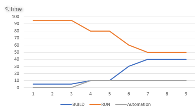 Automation will free up time from RUN tasks to work on BUILD projects