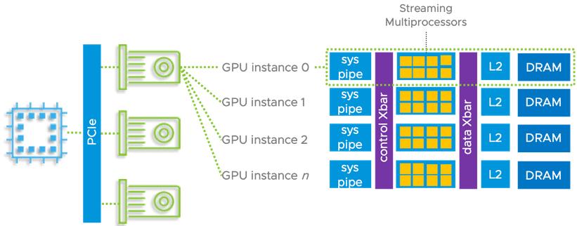 GPU Streaming Multiprocessors
