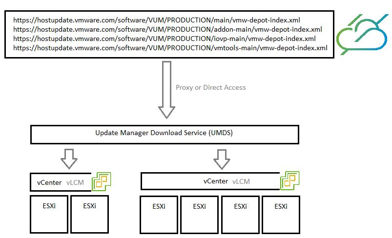 Update Manager Download Service (UMDS)
