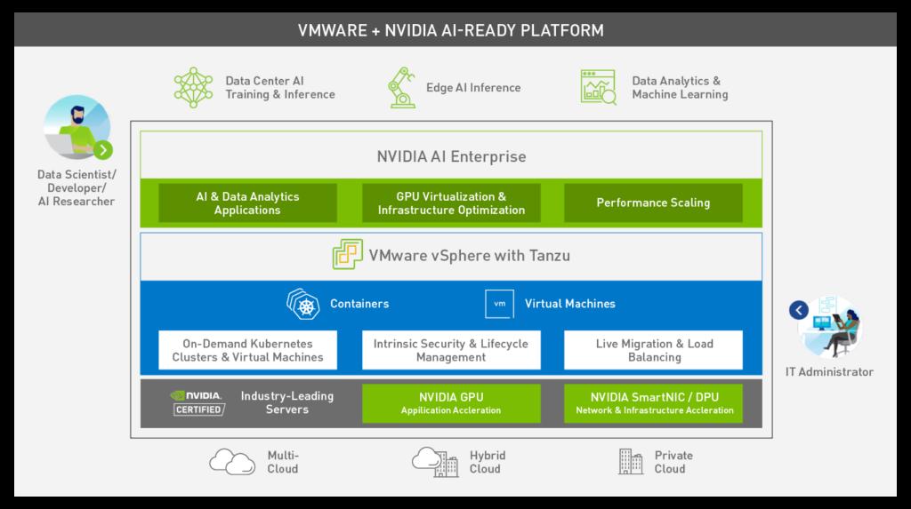 nVidia AI-Ready Platform
