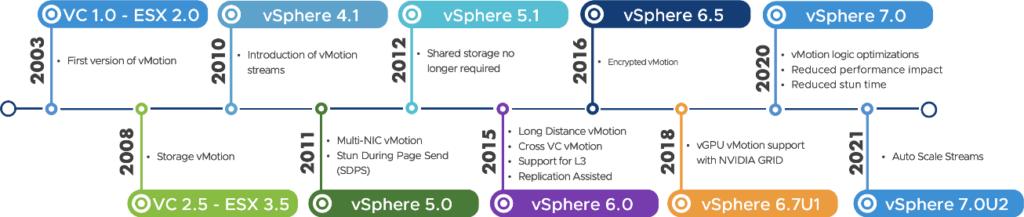 vSphere Versions